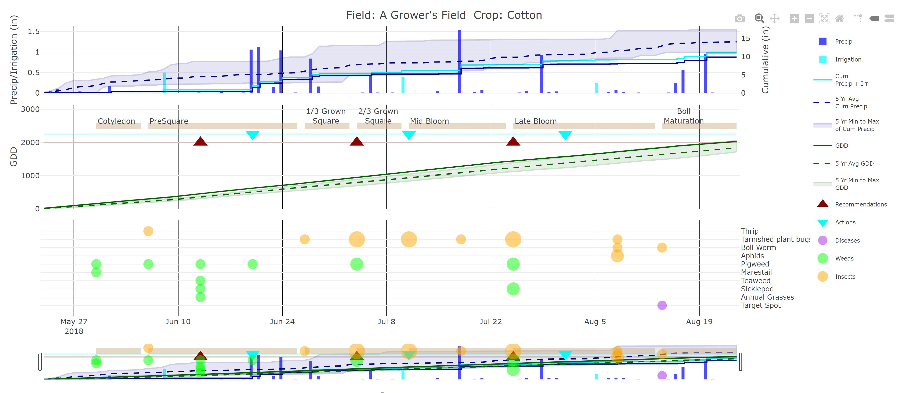 Crop timeline from FieldX data