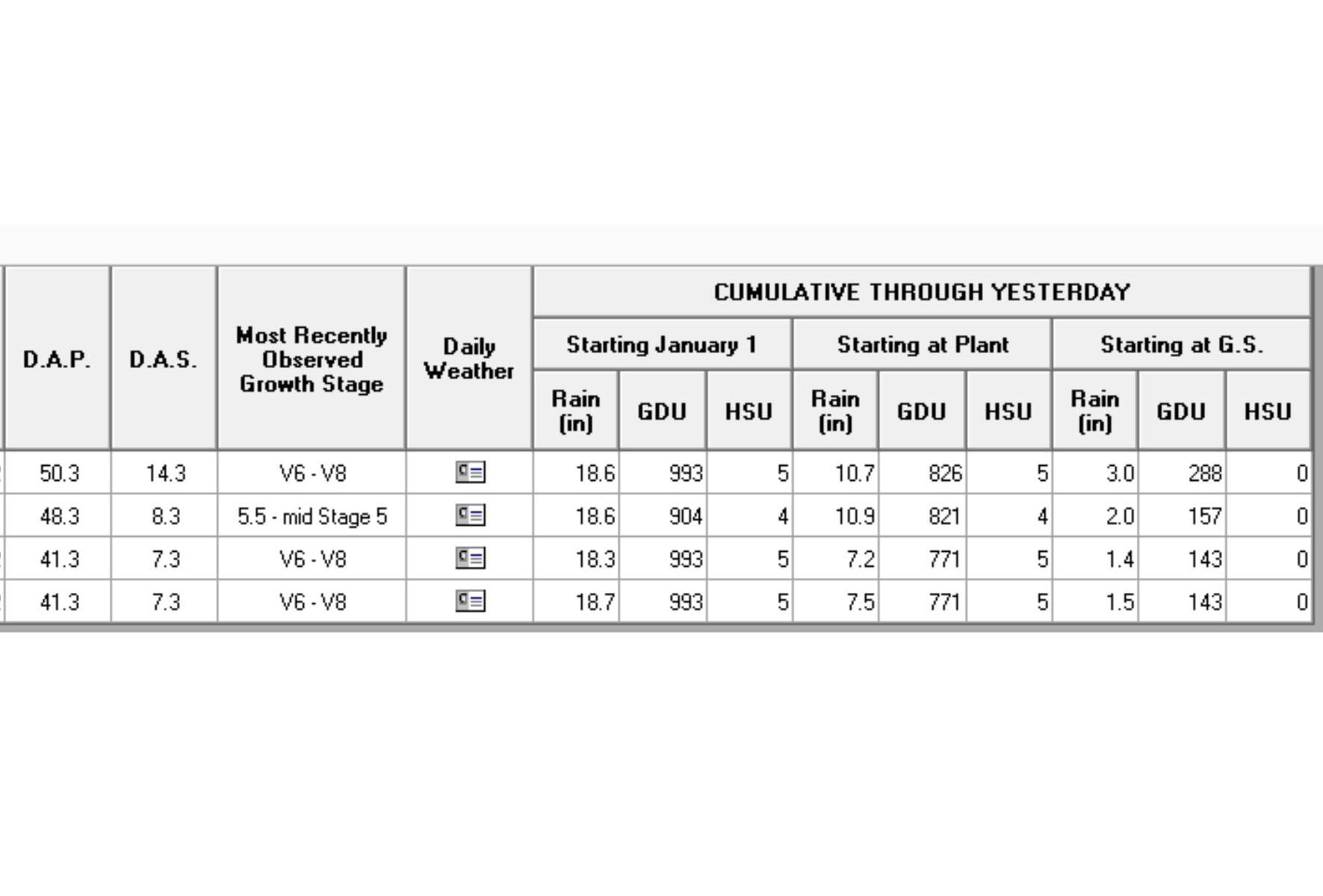Crop Status Tab with GDUs
